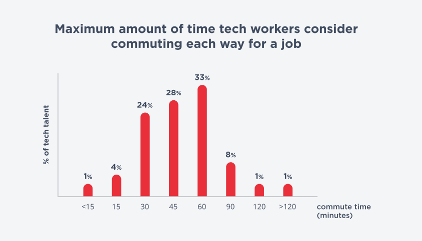 tech workers commuting