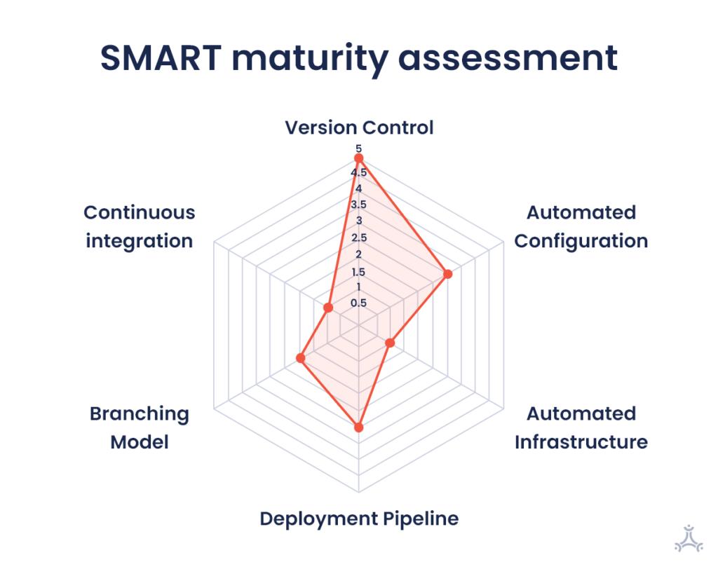 SMART Maturity Assessment