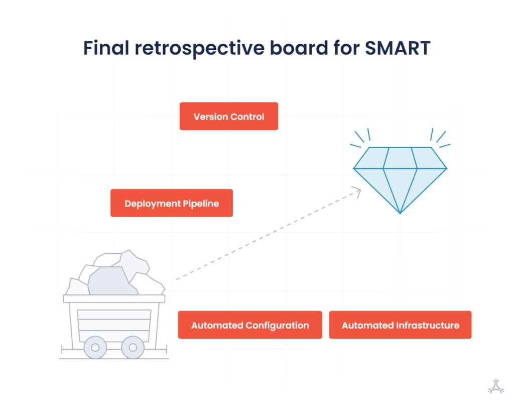 Final Retrospective board for SMART maturity assessment