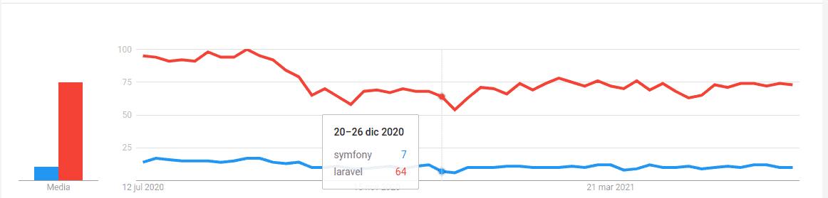 Laravel vs. Symfony popularity