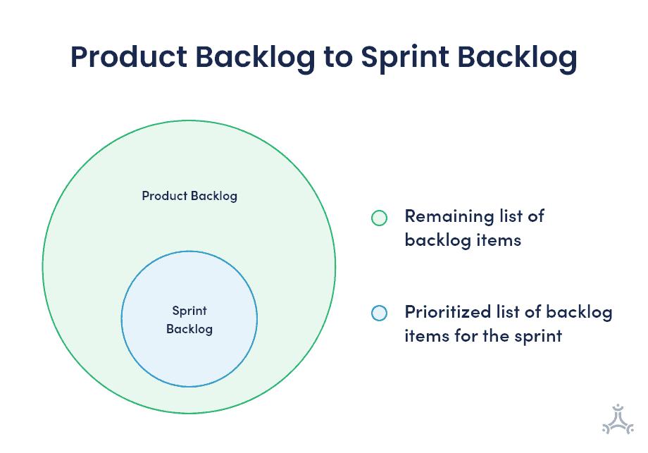 Product Backlog to Sprint Backlog