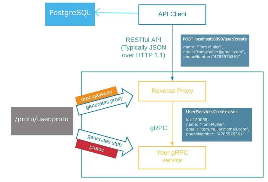 Transcoding of HTTP/JSON to gRPC Using Go