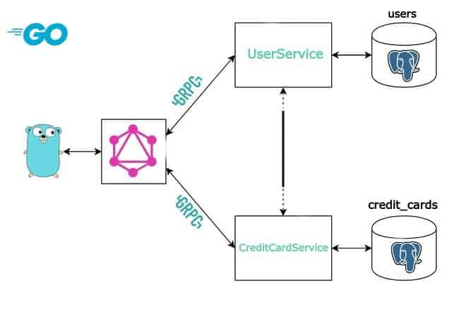 Integrating the Two gRPC Services